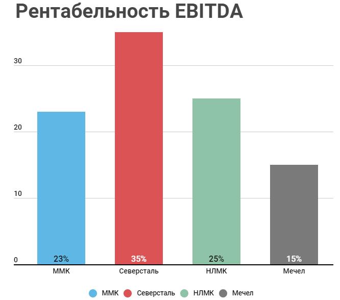 Рентабельность EBITDA по компаниям