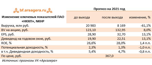 Изменение ключевых показателей ПАО «НКХП», NKHP (NKHP), 2020