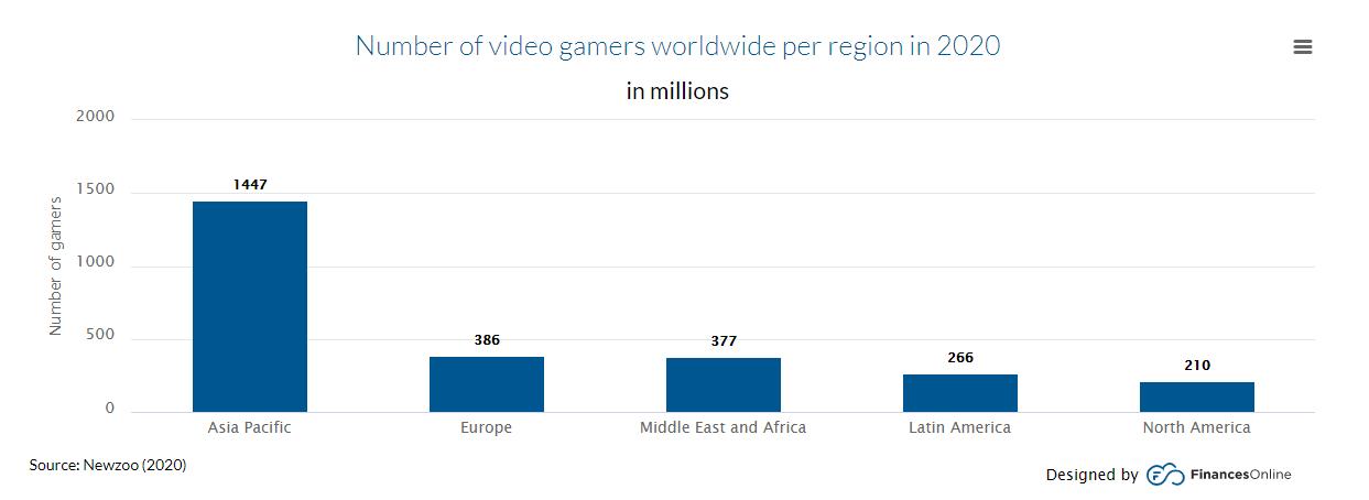Кол-во геймеров по регионам