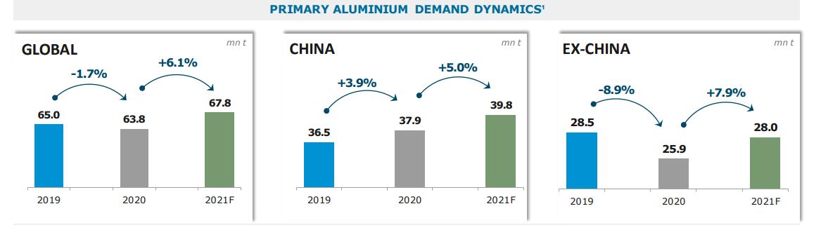 Прогноз спроса на алюминий