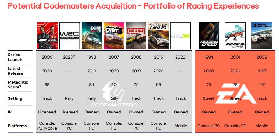 Игры Codemasters и EA