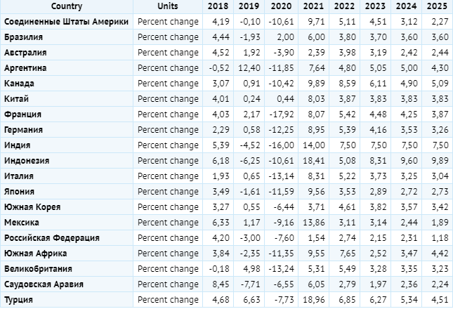 Экспорт товаров в странах G20