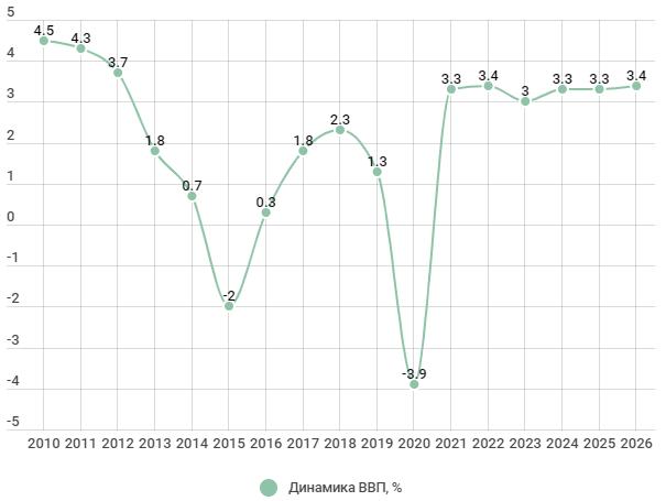Динамика ВВП 2010-2026 гг.