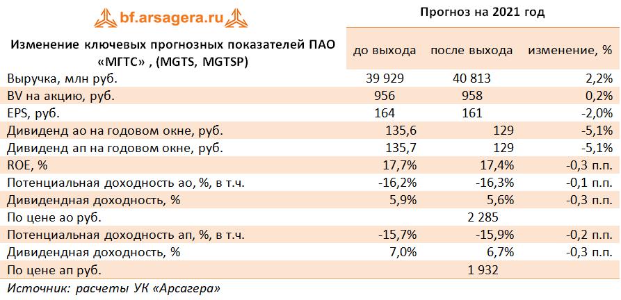 Изменение ключевых прогнозных показателей ПАО «МГТС» , (MGTS, MGTSP) (MGTS), 2020
