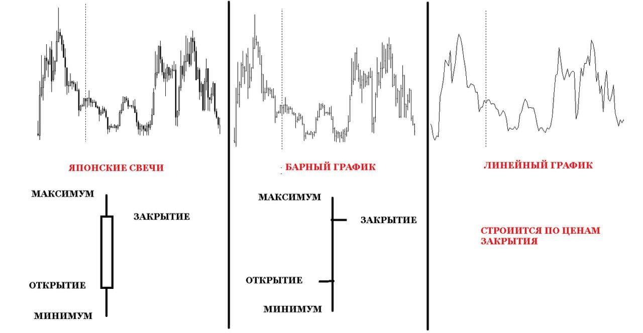 Виды графиков