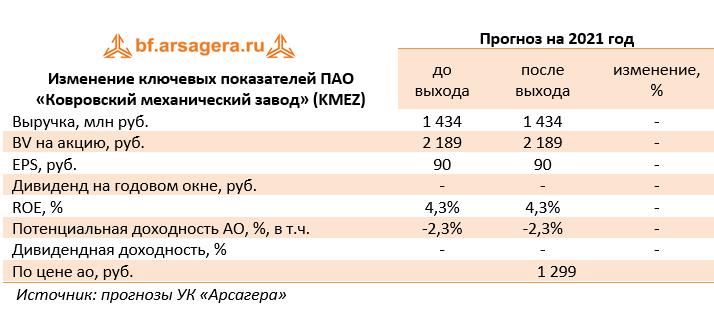 Изменение ключевых показателей ПАО «Ковровский механический завод» (KMEZ) (KMEZ), 1Q2021