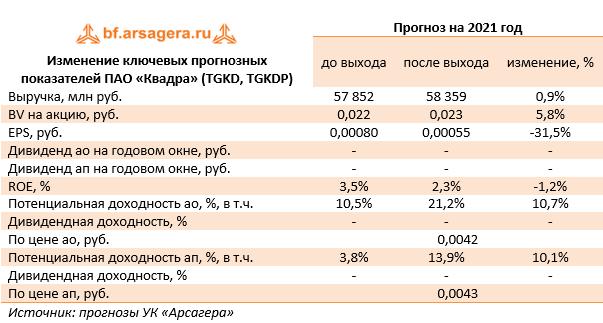 Изменение ключевых прогнозных показателей ПАО «Квадра» (TGKD, TGKDP) (TGKD), 2020