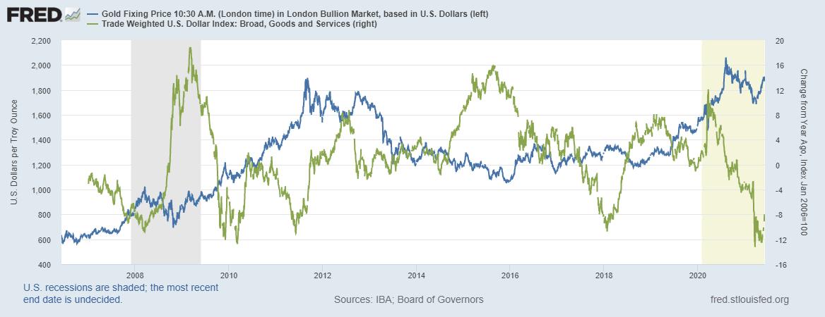 Индекс доллара и цена на золото