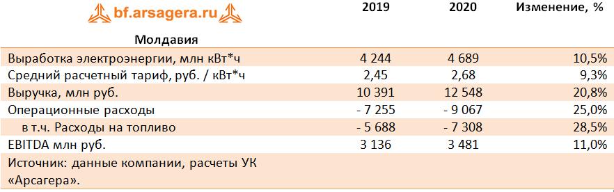 Молдавия (IRAO), 2020