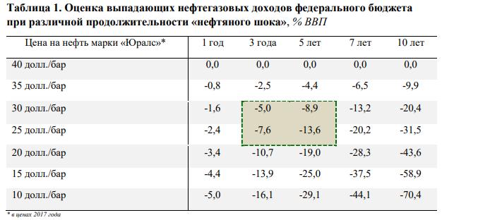 Оценка выпадающих нефтегазовых доходов федерального бюджета