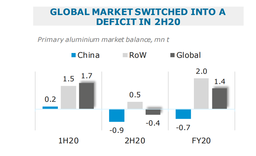 Баланс спроса и предложения на рынке алюминия