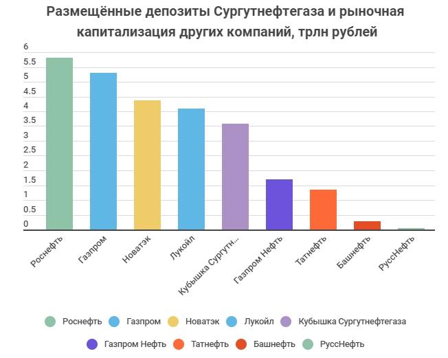 Кубышка Сургутнефтегаза и капитализация компаний