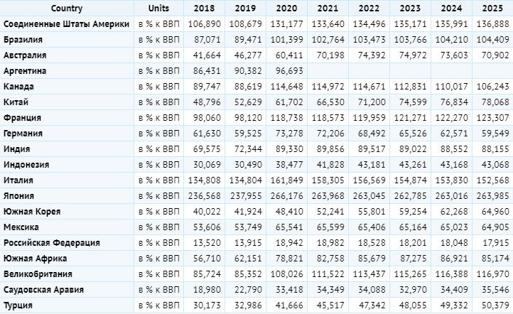 Уровень долга стран G20