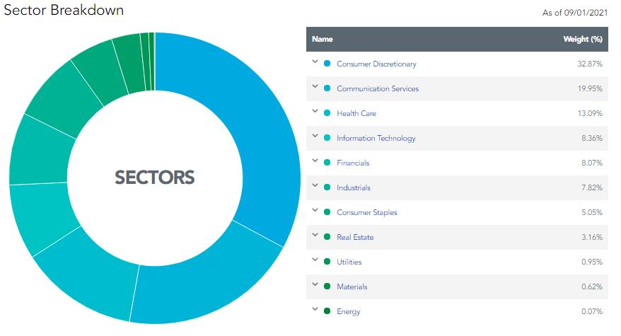 Доли секторов