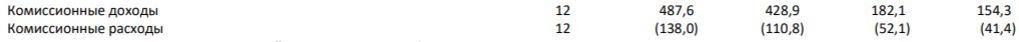 Комиссионные доходы Сбербанка за 2019 год, МСФО