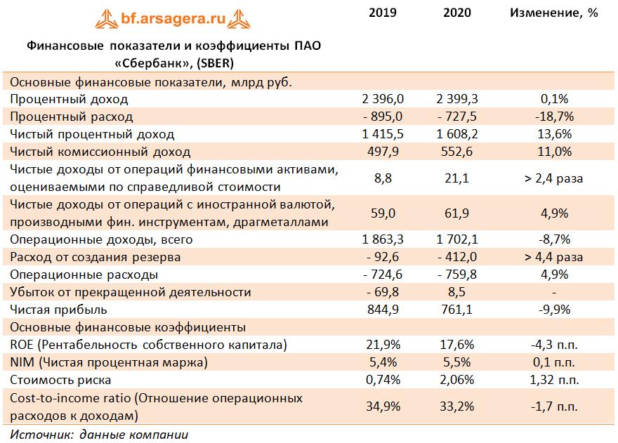 Финансовые показатели и коэффициенты ПАО «Сбербанк», (SBER) (SBER), 2020