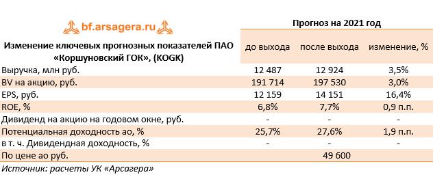 Изменение ключевых прогнозных показателей ПАО «Коршуновский ГОК», (KOGK)  (KOGK), 2020