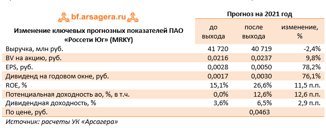 Изменение ключевых прогнозных показателей ПАО «Россети Юг» (MRKY) (MRKY), 1Q