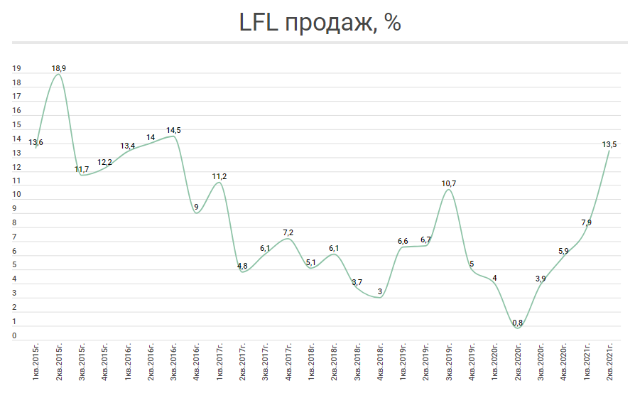 LFL продаж