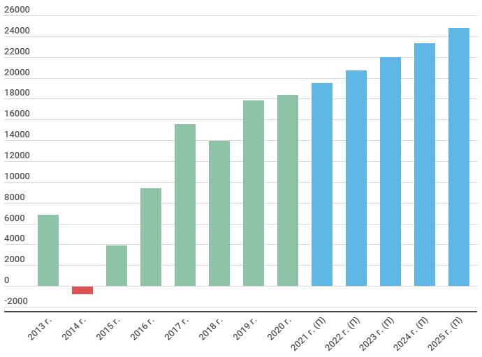 Прогноз операционной прибыли ОГК-2