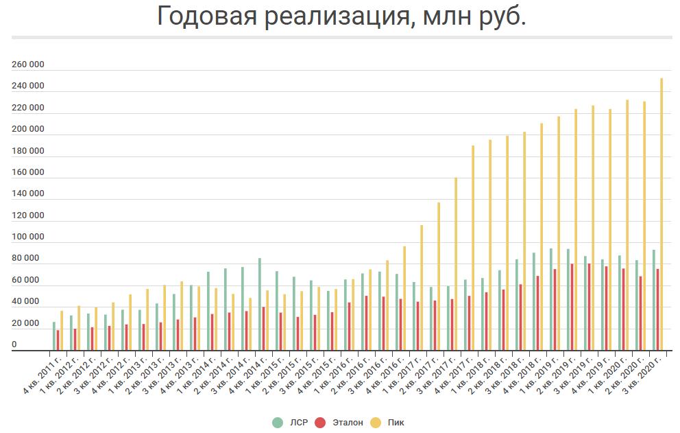 Продажи в млн руб.