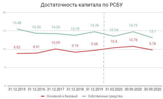 Достаточность капитала РСБУ
