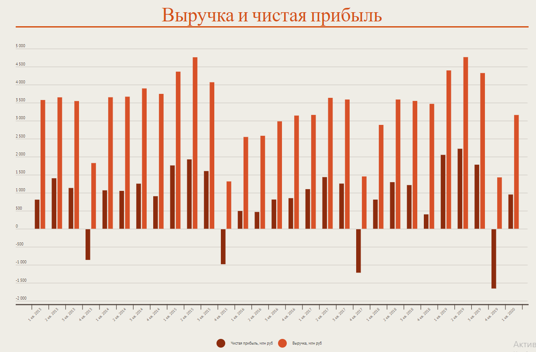 Сравнение выручки и чистой прибыли ПАО «Саратовский НПЗ»