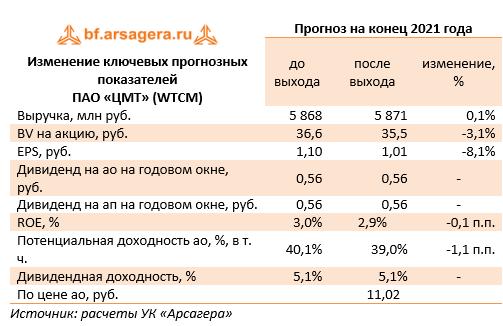 Изменение ключевых прогнозных показателей  (WTCM), 2020