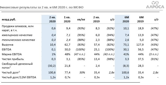Финансовые результаты за 1 пол. 2020 года
