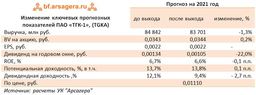 Ключевые показатели ПАО «ТГК-1», (TGKA) (TGKA), 2020