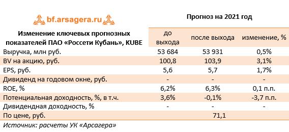 Изменение ключевых прогнозных показателей ПАО «Россети Кубань», KUBE (KUBE), 2020