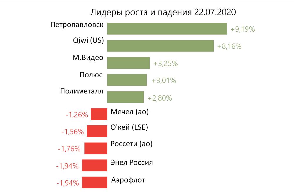 Лидеры роста и падения на российском рынке