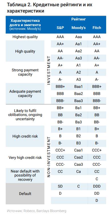 Рейтинги облигационных выпусков