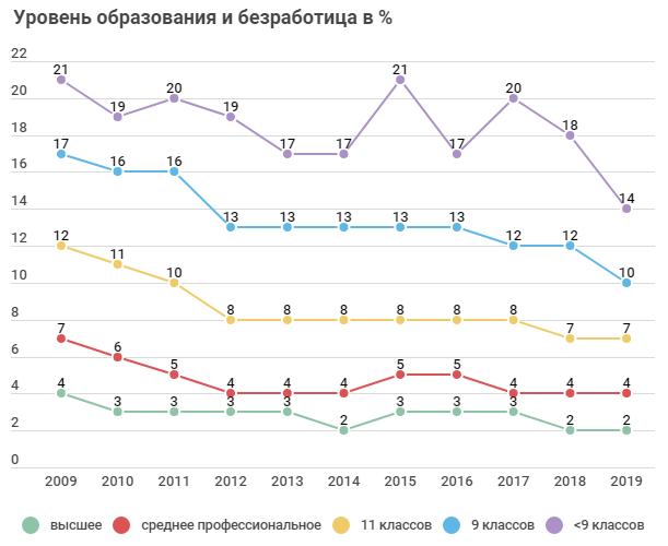 Безработица РФ по образованию
