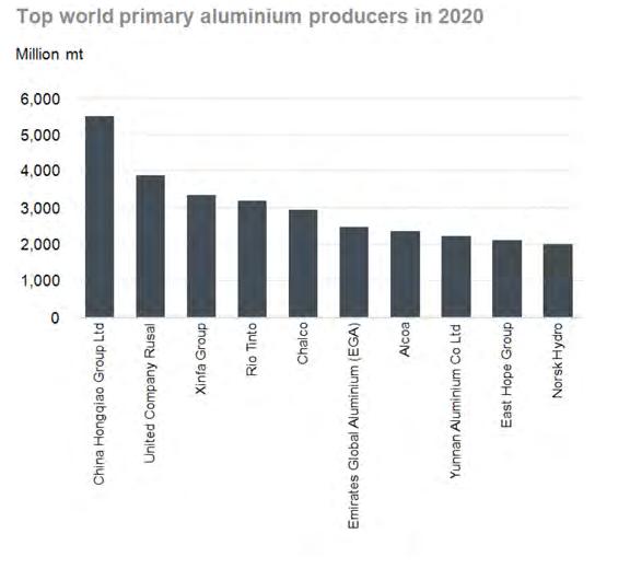Производители алюминия