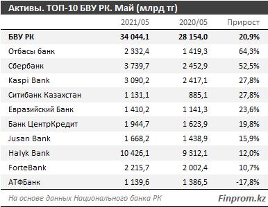 Банки по активам