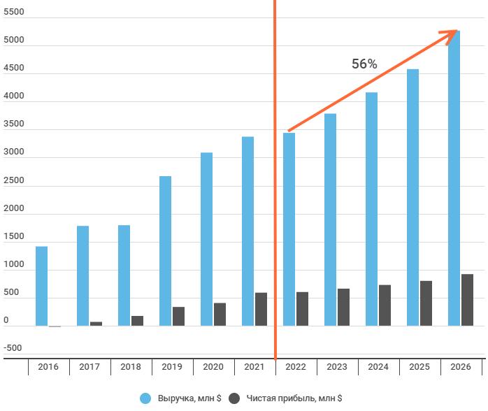Прогноз финансовых показателей до 2026 года
