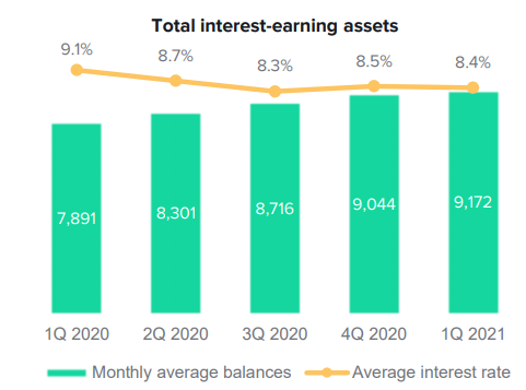 Ставки и процентные активы