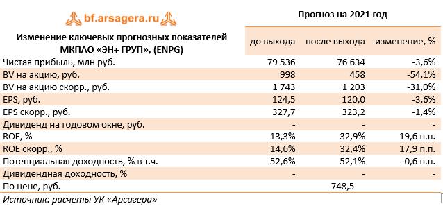 Изменение ключевых прогнозных показателей МКПАО «ЭН+ ГРУП», (ENPG) (ENPG), 2020