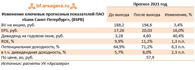 Изменение ключевых прогнозных показателей ПАО «Банк Санкт-Петербург», (BSPB) (BSPB), 2020
