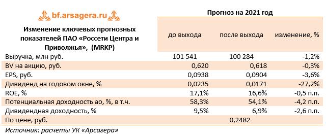 Изменение ключевых прогнозных показателей ПАО «Россети Центра и Приволжья»,  (MRKP) (MRKP), 2020