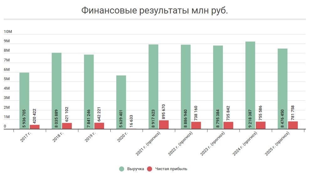 Финансовые результаты Лукойл