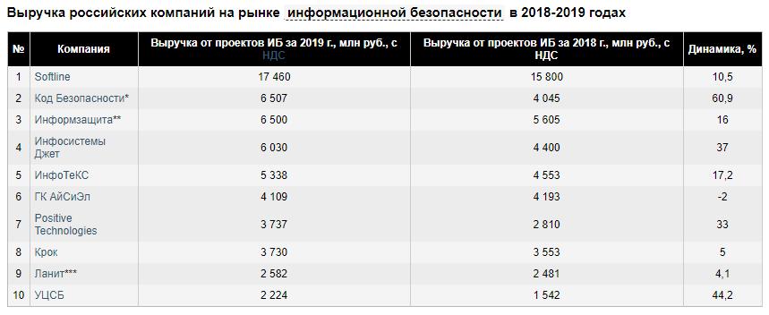 Рынок ИБ РФ