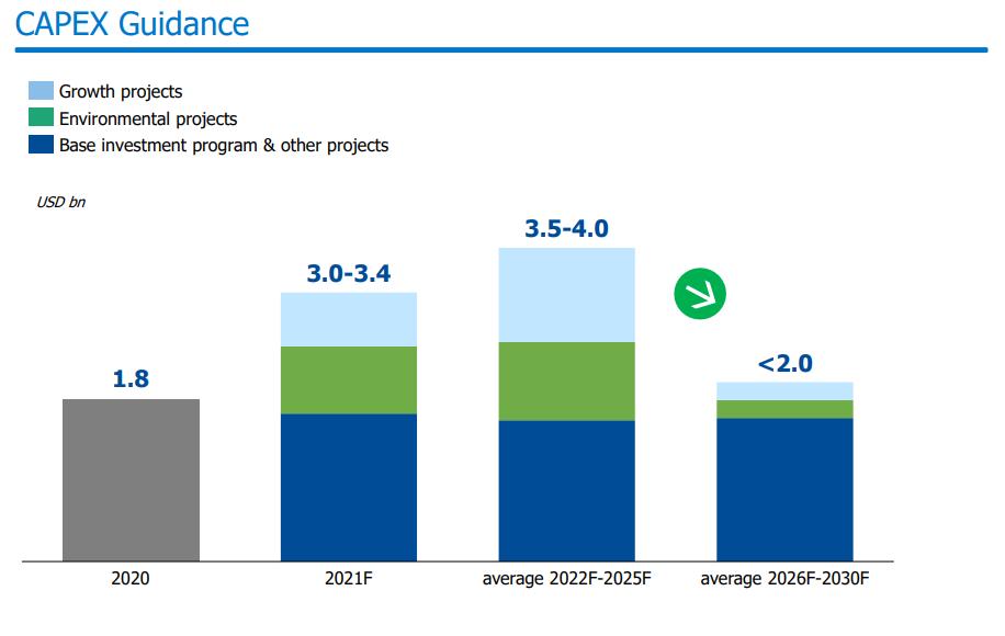 Прогноз капитальных затрат до 2030 г.