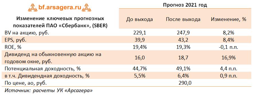 Изменение ключевых прогнозных показателей ПАО «Сбербанк», (SBER) (SBER), 2020