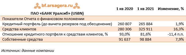 ПАО «БАНК Уралсиб» (USBN) (USBN), 1Q2021