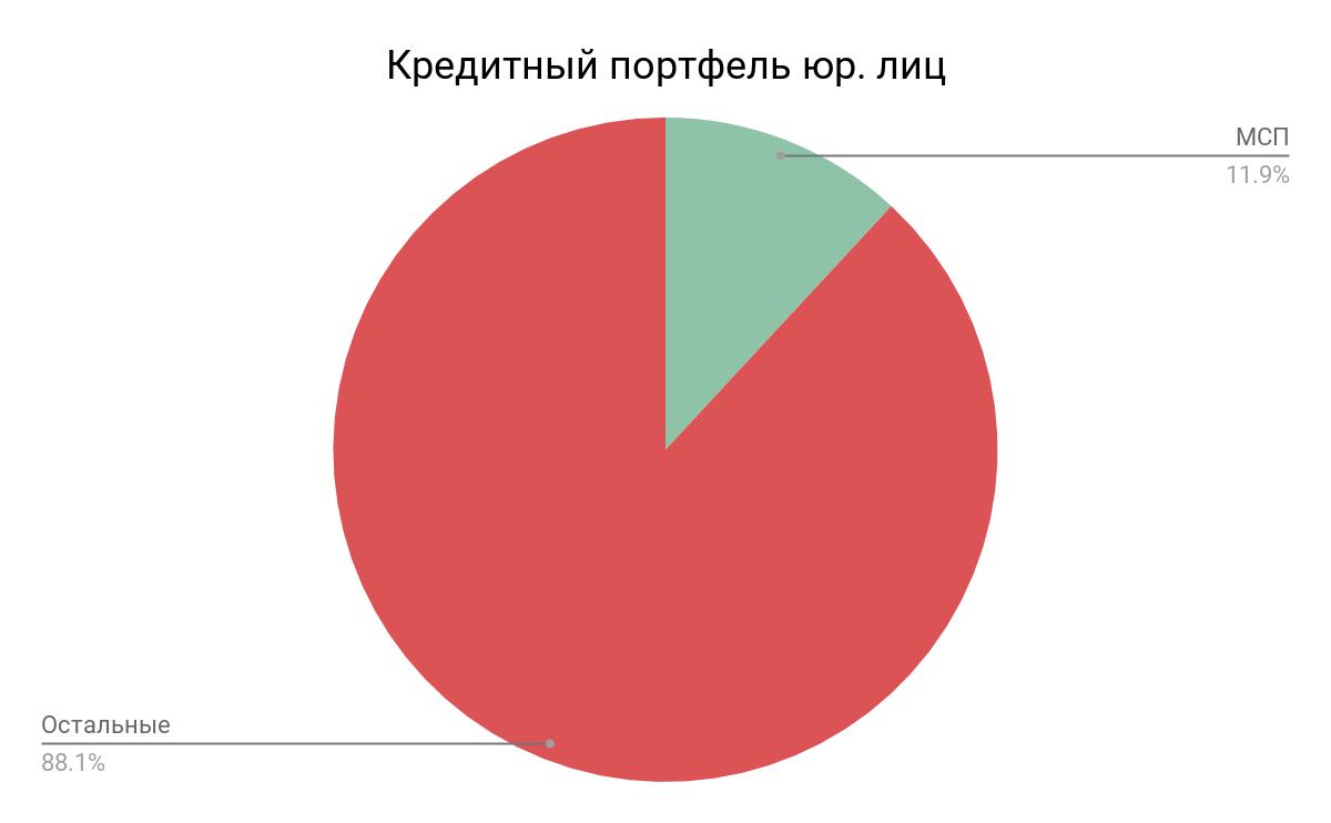 Кредитный портфель юр. лиц