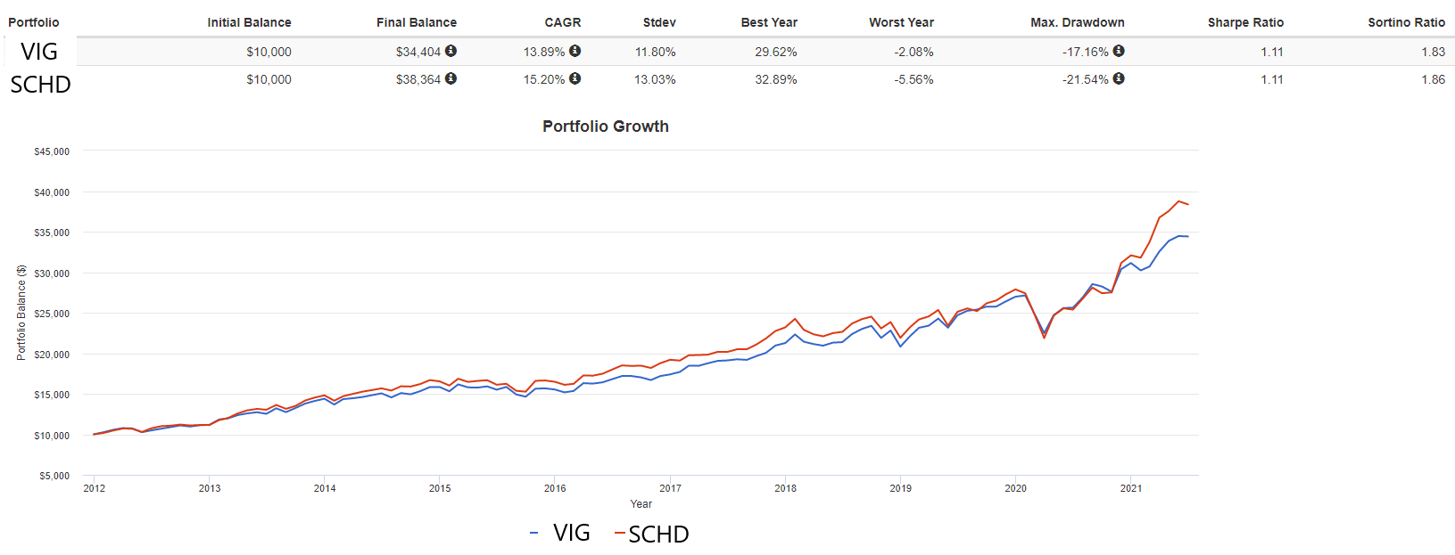 Сравнение VIG и SCHD