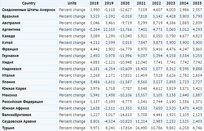 Экспорт товаров и услуг в странах G20