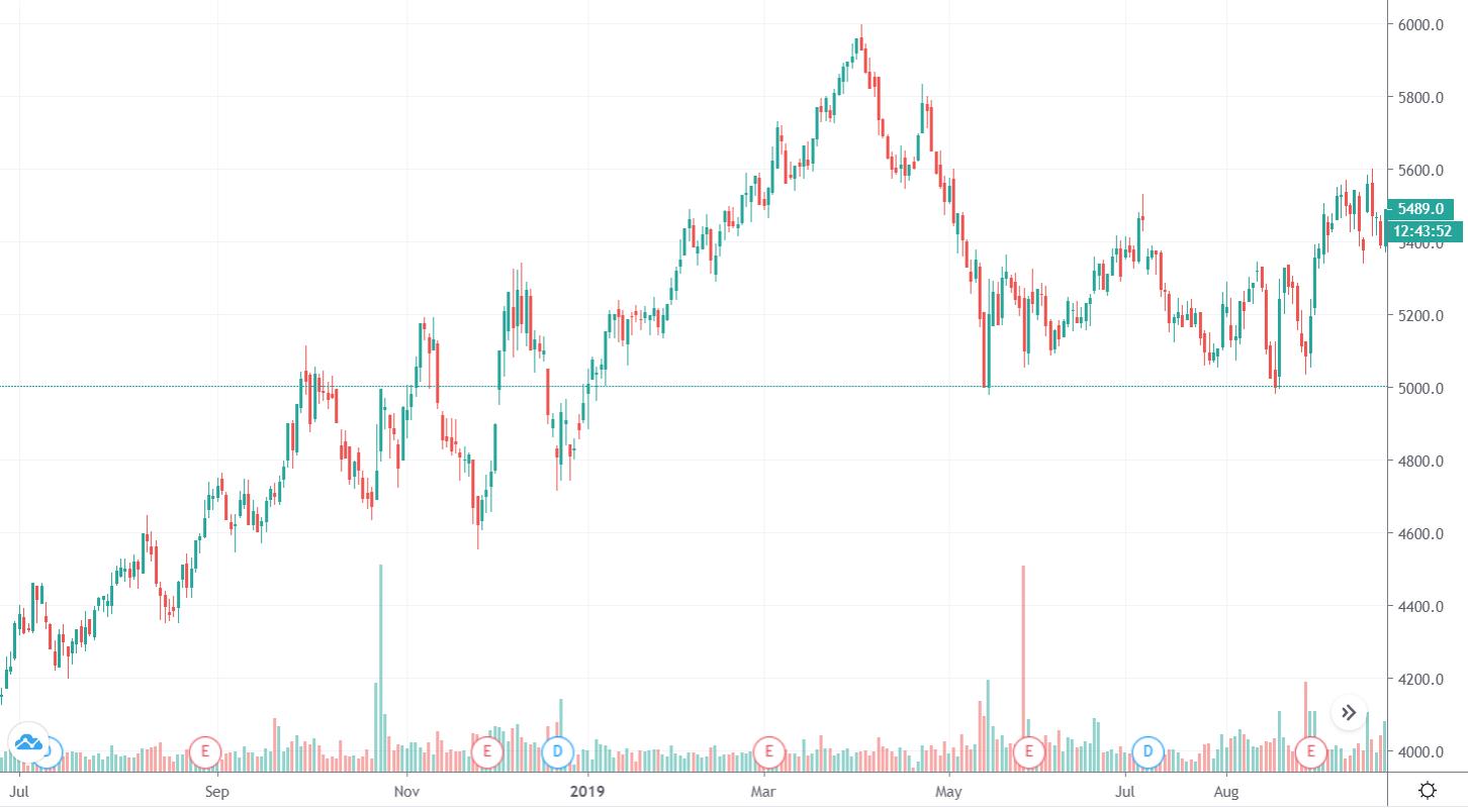 График котировок акций Лукойл